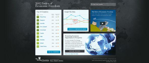 2012 Index of Economic Freedom