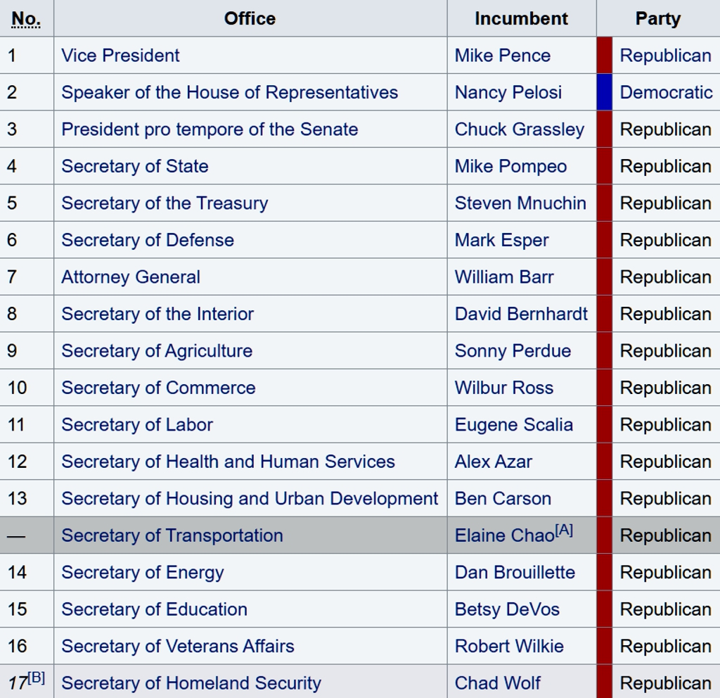 2020 Order of Presidential Succession