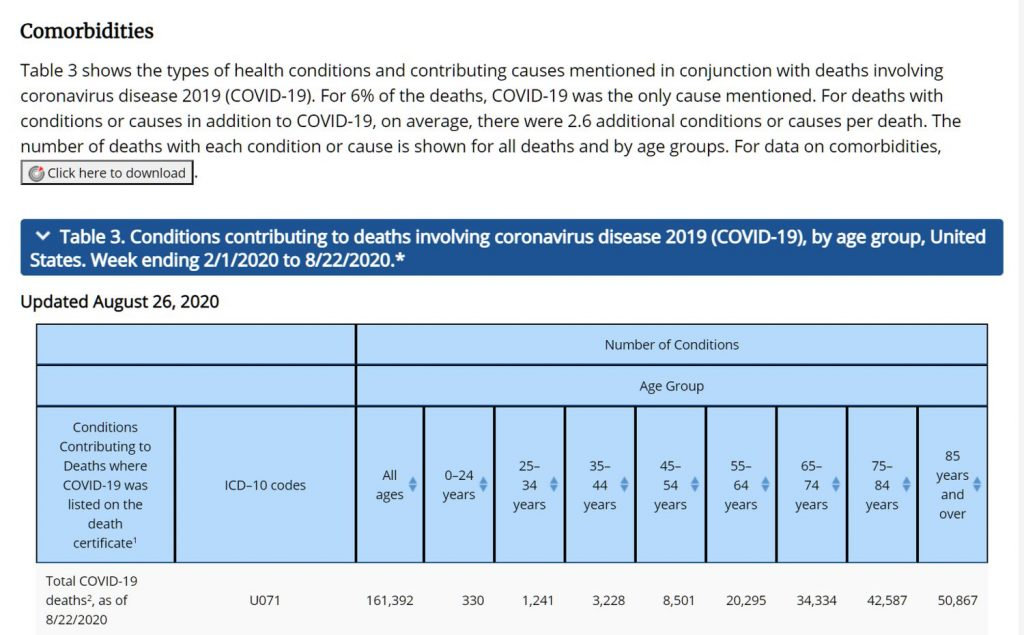 Table 3. Conditions contributing to deaths involving coronavirus disease 2019