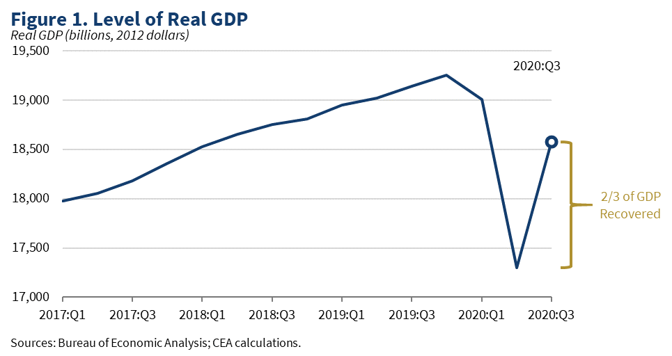 Figure 1: Level of Real GDP