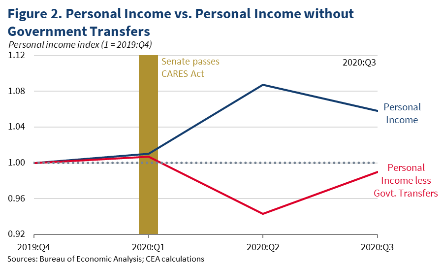 Figure 2. Personal Income vs. Personal Income without Government Transfers