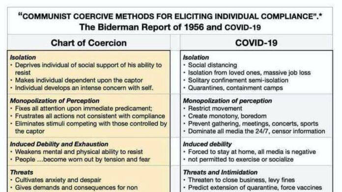 Coercion and COVID-19