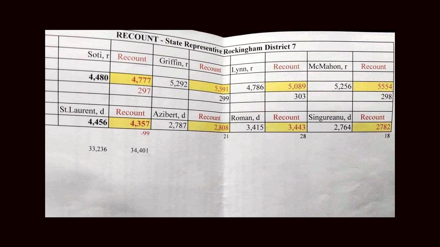 Recount - State Representative Rockingham District 7