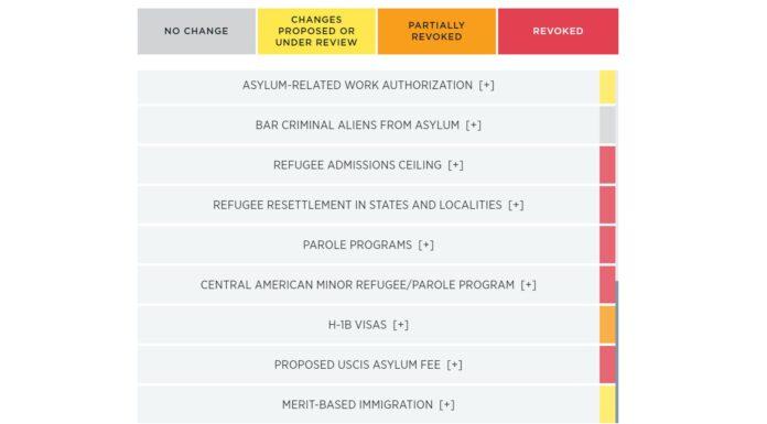 Biden's Border Catastrophe' Immigration Policy Tracker