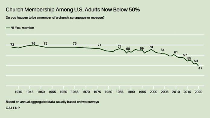 Church Membership Among U.S. Adults Now Below 50%