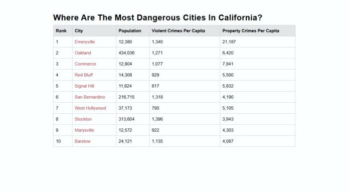 California's Most Dangerous Cities