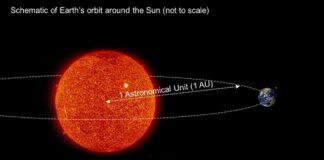 Schematic of Earth's Orbit around the Sun