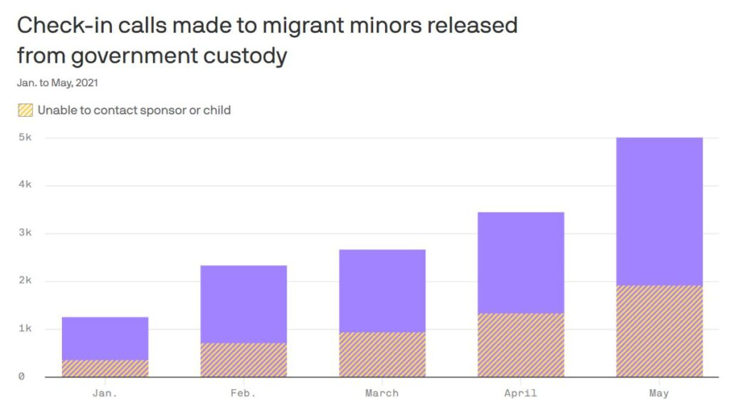 Data: Administration for Children and Families FOIA division; Chart: Will Chase/Axios